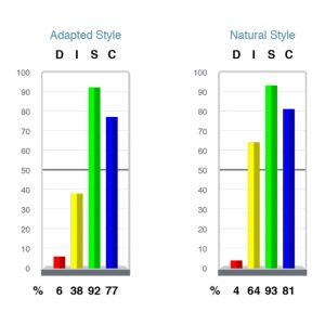 TTI Success Insights® DISC