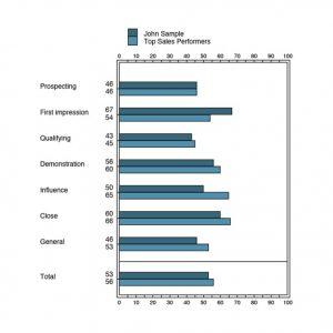 Order The Sales Skills Index™